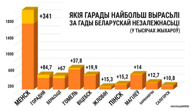 Какие города наибольше выросли в Беларуси