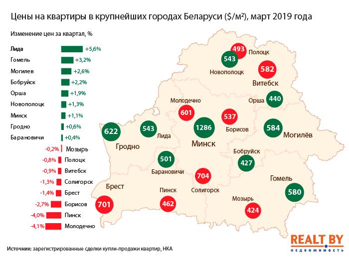 Цены-на-квартиры-в-городах-Беларуси